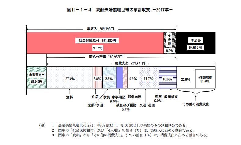 「老後2000万問題」の発端となった家計収支のグラフ