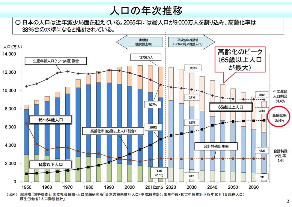 厚生労働省 人口の年次推移
